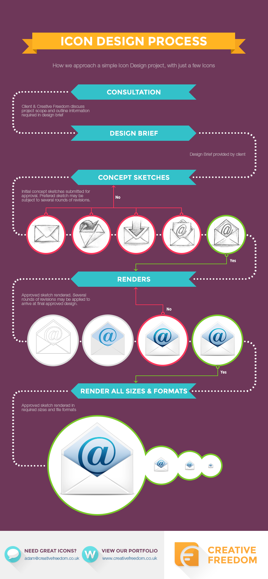 INFOGRAPHIC Simple Icon Design Process