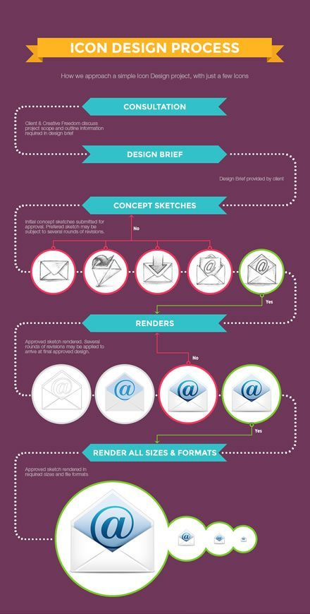 Single icon design process infographic